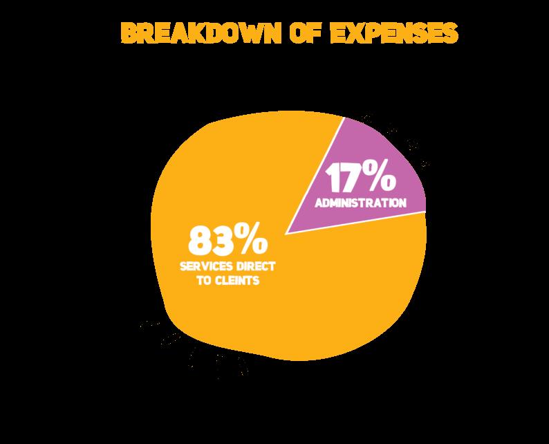 Our Governance_Breakdown of Expenses